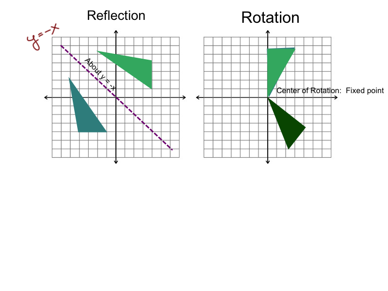 Printable Worksheets reflections rotations and translations worksheets : Algebra2: Notes on reflections, rotations, and translations with ...